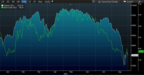 Tadawul vs. Brent Crude