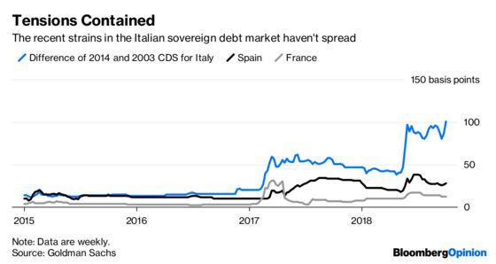 A Warning Sign on Italy's Euro Membership