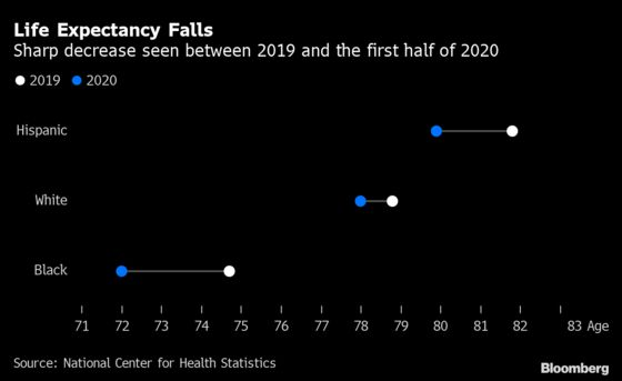 U.S. Life Expectancy Plunged in 2020 by Most Since World War II