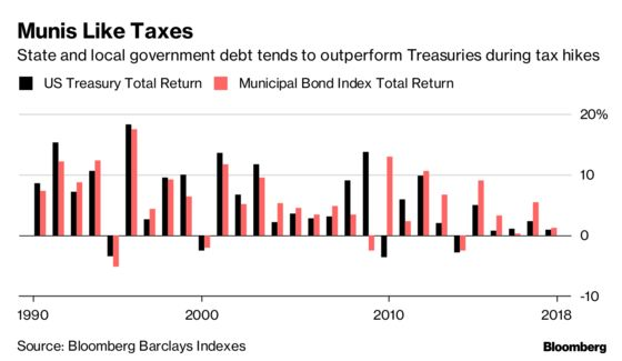 Why Wall Street's Muni-Bond Desks Welcome the Tax-the-Rich Push