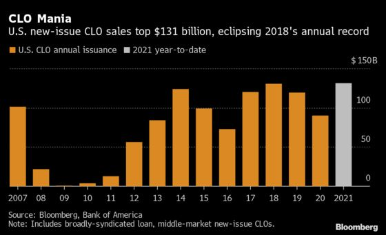 U.S. CLO Sales Hit Annual Record Amid Leveraged Buyout Loan Boom