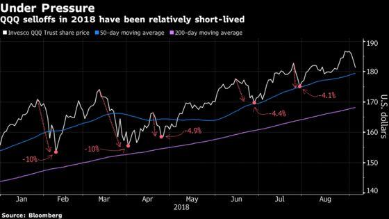 As Tech Selloff Worsens, Options Traders Brace for More Bleeding