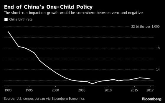 Why More Children Are Bad for China's Economic Growth: Chart