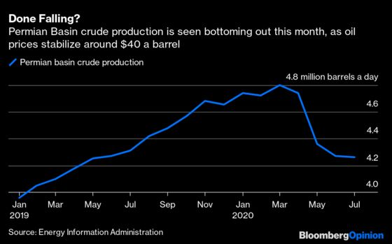 Trump's InactionMakes Oil Market Management Harder