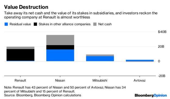 Renault and Nissan Lurch TowardWar