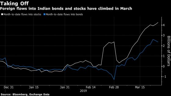 Salivating Bulls Hope the RBI Can Keep India's Rally Going