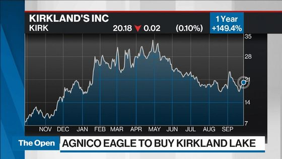 Agnico, Kirkland Began Talks 2 Years Ago to Form Gold 'Champion'