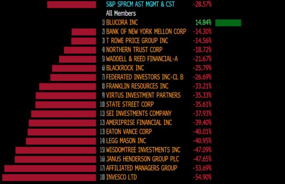 Bear Market for BlackRock Depicts Worst Fund-Firm Rout Since '08