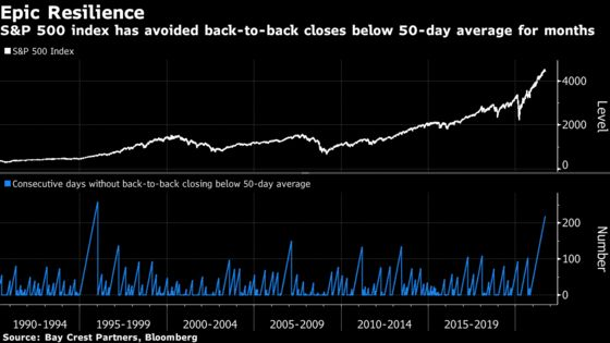 Two Weeks of Stock Travails Pin S&P 500 at Edge of Safety Zone