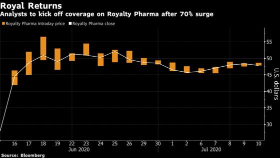 Royalty Pharma Due for Wall Street Appraisal After 70% Surge