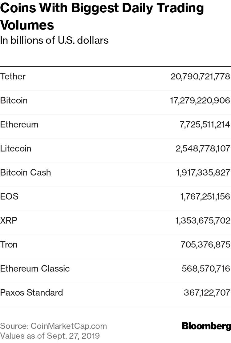 which cryptocurrency is used the most