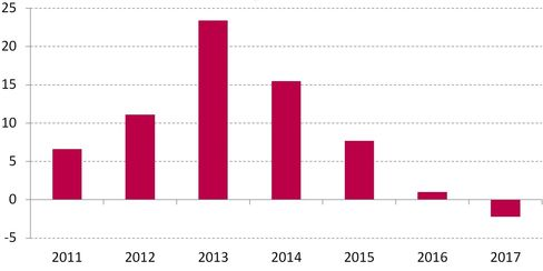 French Corporate Taxes -- cumulative increase in billions of euros since 2011 according to the Finance Ministry