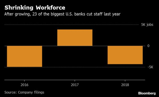U.S. Banks Win $21 Billion Trump Tax Windfall Then Cut Staff, Loaned Less