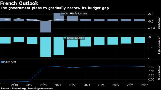 French Government Sees Annual Growth at 1.4% From 2024 Onward