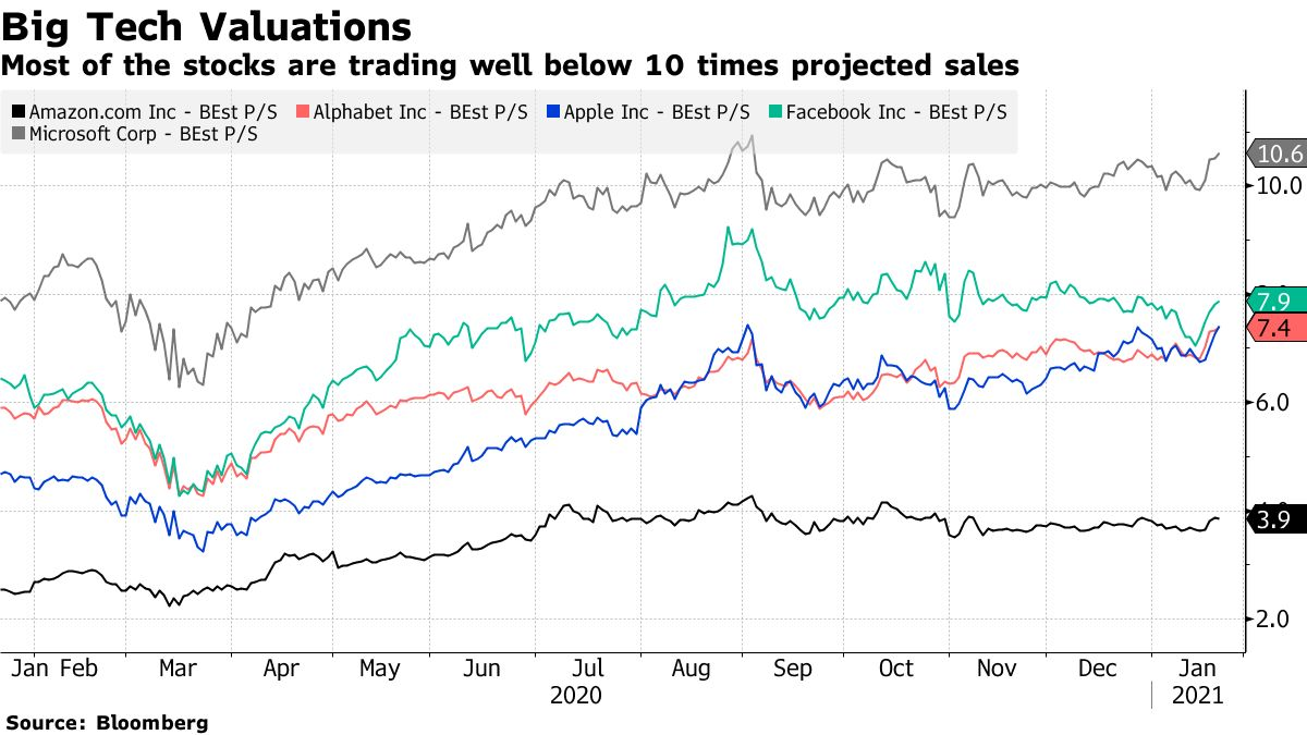 Most of the stocks are trading well below 10 times projected sales