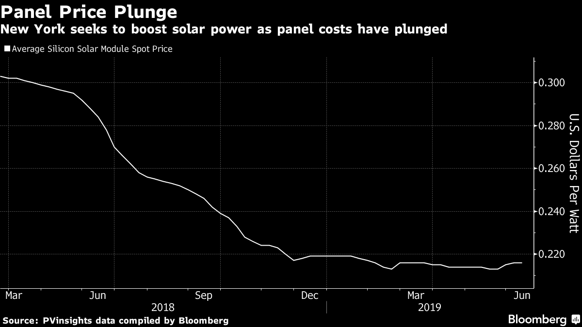 New York seeks to boost solar power as panel costs have plunged