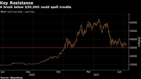 Bitcoin Resumes Losing Streak After Weekend Strength Evaporates