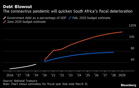 South Africa Sees Debt Topping 100% of GDP in 2025