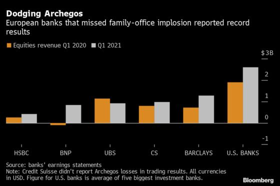 Barclays, BNP Show Boost for Equity Traders Who Dodged Archegos