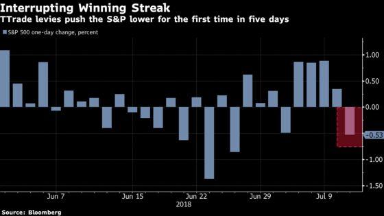 Metals, Machine Stocks, Chipmakers Bear Trump's Tariff Brunt