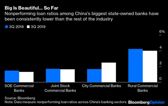 China's Banks Are Going to Suffer. But Not Equally