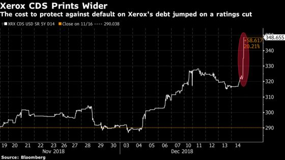 Xerox Becomes a Fallen Angel as Moody's Cuts Rating to Junk