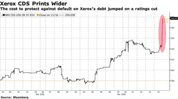 Xerox (XRX) Credit Rating Cut to Junk - Bloomberg