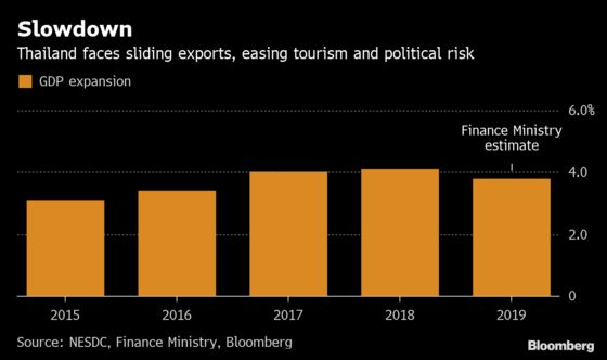Risk of Fragile Government Hangs Over Thailand's Slowing Economy