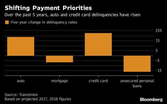 Consumers Are Repaying Cell-Phone Debt Before Making Car Payment
