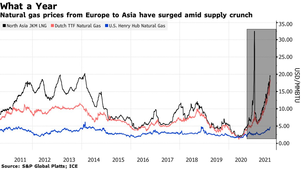 Natural gas prices from Europe to Asia have surged amid supply crunch