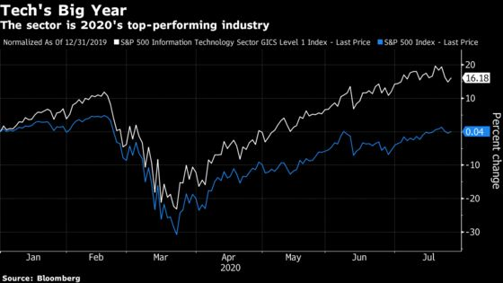 Tech Analyst Says Valuations 'Hit a Wall' Following Recent Gains