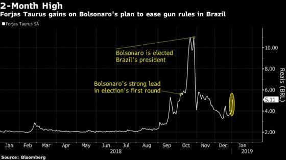 Brazil Gunmaker Soars on Bolsonaro Plan to Ease Ownership Rules