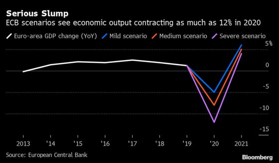 ECB Says Economy Could Stay Below Last Year's Level Through 2022