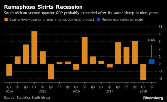 South Africa's Ramaphosa May Have Dodged His First Recession