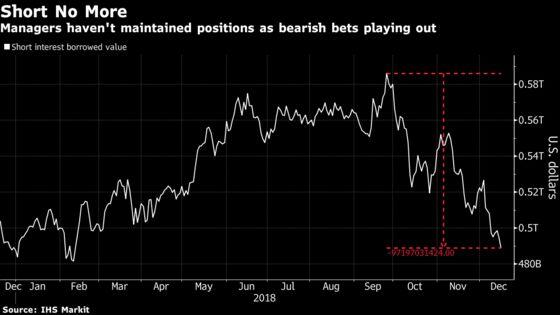 Billions Go Missing as Hedge Funds Forgo Winning Big Short