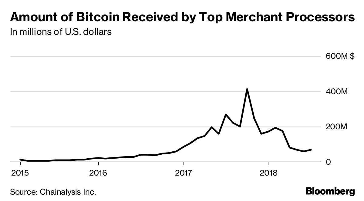 Bitcoin S Use In Commerce Keeps Falling Even As Volatility
