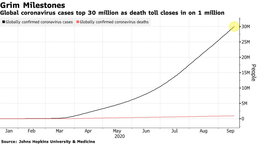 Coronavirus Outbreak Live Updates And News For Sep 18 2020 Bloomberg