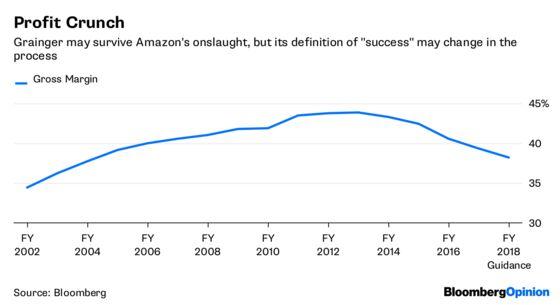 Grainger Is Caught Between an Amazon and a Buffett