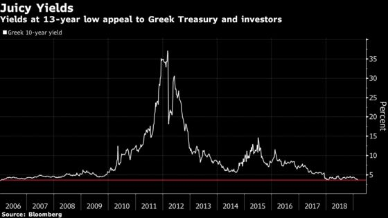 Greece Is Back in the Bond Market as Yields Fall to 13-Year Low