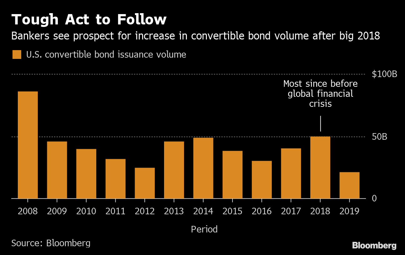 Fed Plays Wild Card in Banner Year for Convertible Bond
