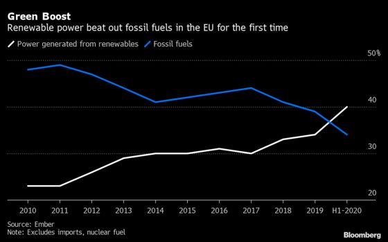 Green Power Beats Fossil Fuels for First Time in Europe