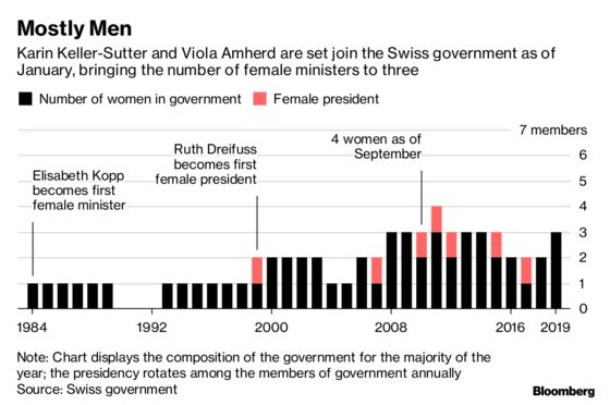 Swiss Parliament Adds Two Women to Government