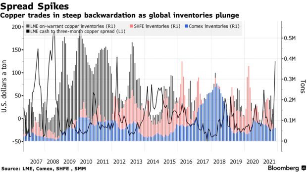 Copper trades in steep backwardation as global inventories plunge