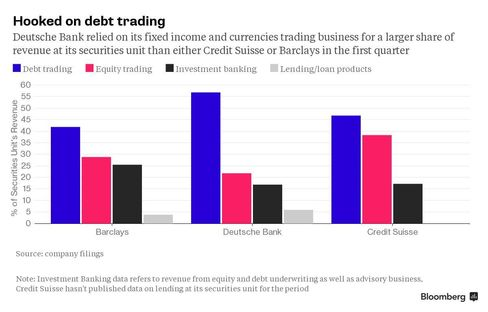 Chart detailing the revenue contributions of different businesses at the investment bank units of Deutsche Bank AG, Credit Suisse Group AG and Barclays Plc