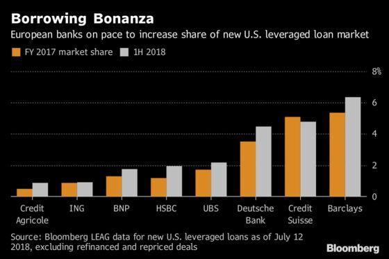 Barclays Leads European Banks' Pursuit of Risky U.S. Debt