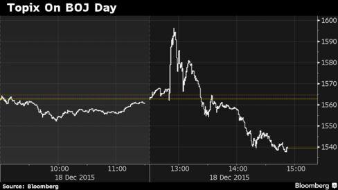 Topix soars then tumbles following BOJ decision