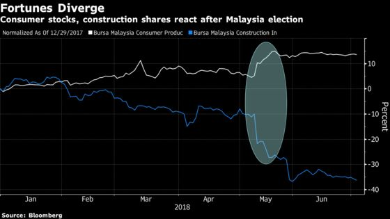 Malaysia's Stocks Selloff Has Investors Sniffing for Bargains
