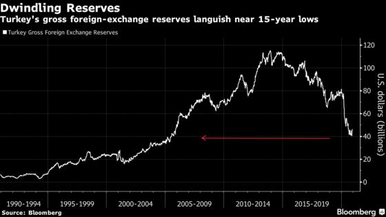 Goldman Revises Lira Forecasts Stronger Again, Sees Flatter Path