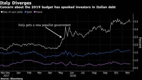ECB Officials Warn of Damage to Italy From Fiscal Fighting