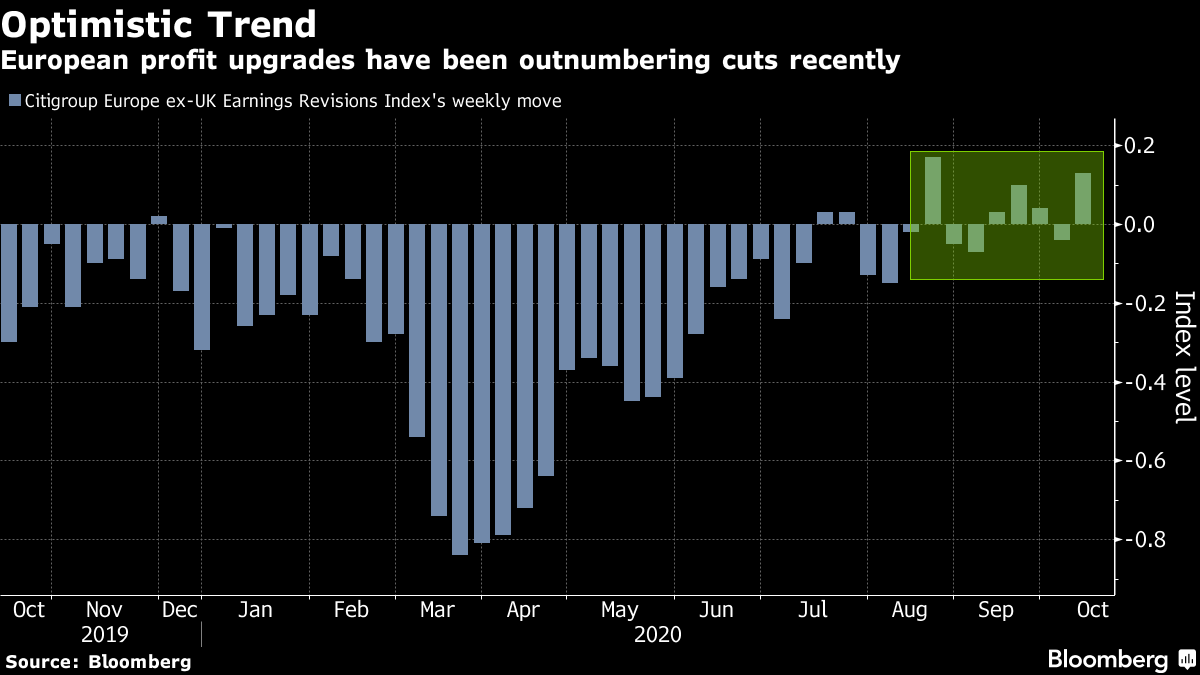 European profit upgrades have been outnumbering cuts recently